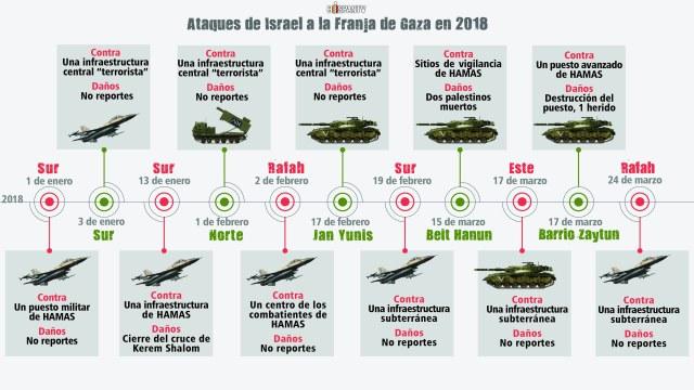 6.-Ataques-de-Israel-a-la-Franja-de-Gaza-en-2018-1